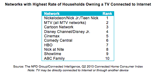 Family Network and Premium Movie Channel Viewers Are 20